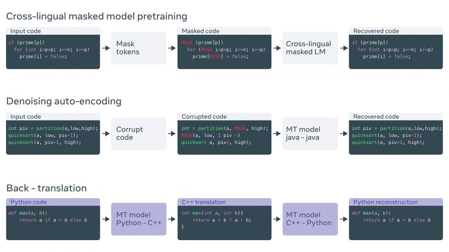 Neural Network That Translates Program Code into Another Language