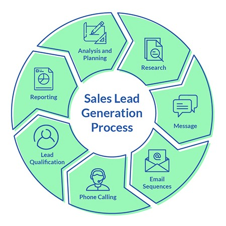 Image result for sales and lead generation