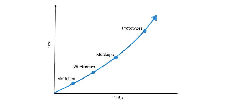 Wireframe vs Mockup vs Prototype & Selection of Prototyping Tools | by Vincent Xia | Medium