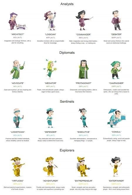 16 Personalities To Rule Them All By Thanos Antoniou Sapere Aude Incipe Medium