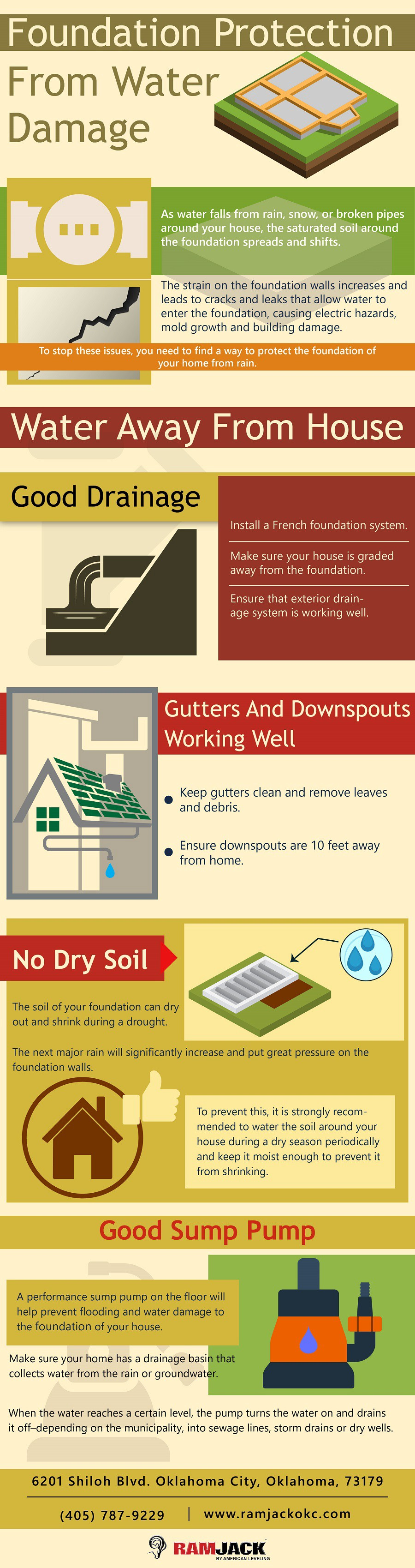 Foundation Protection From Water Damage Infographic Ram Jack Okc By Cindy Stacy Medium