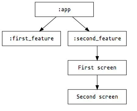 Multi module navigation with the Android Architecture component