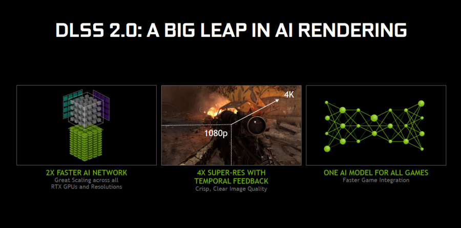 DLSS 2.0 NVIDIA AI rendering