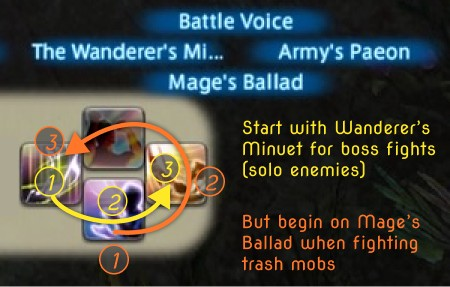 Image showing three song buffs on bar, with arrows and numbers where different starting positions