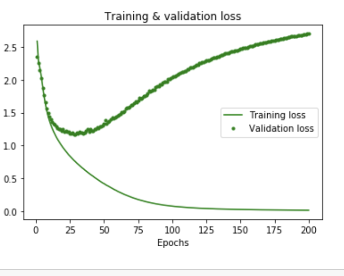 Regularization methods to prevent overfitting in Neural Networks