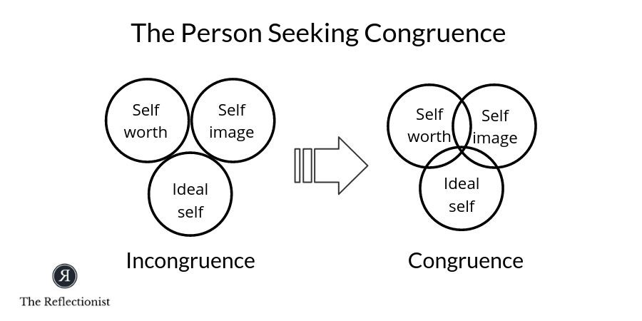 Carl Rogers suggested where self-worth, self-image and ideal self overlap there is congruence