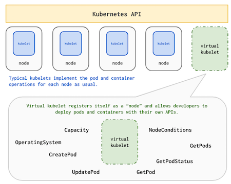 Understanding kubectl logs with Virtual Kubelet - Rita Zhang