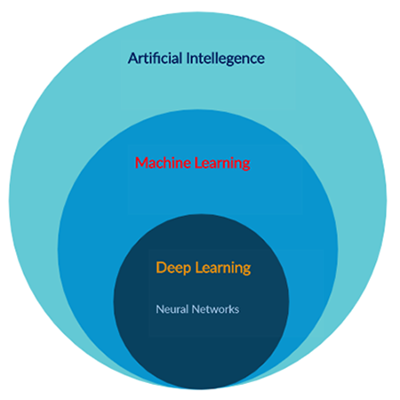 Figure 1: Where neural networks fit in AI, machine learning, and deep learning.