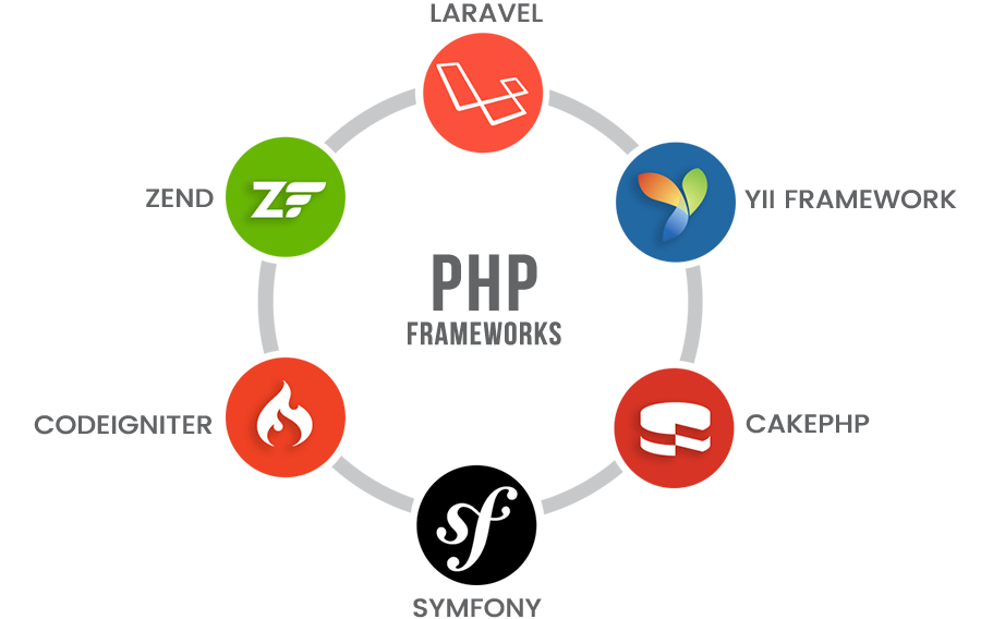TOP 6 Most Used PHP Frameworks for Web Development 2020