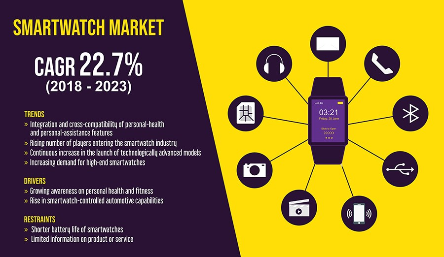 Smartwatch Market to Witness the Highest Growth Globally in Coming Years