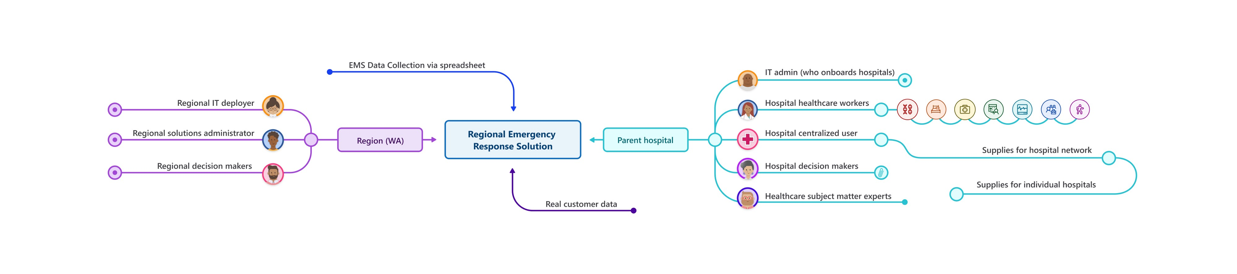 "The ""Regional Emergency Response Solution"" in the middle; Hospital info, regional info, customer data, EMS data flow into it."