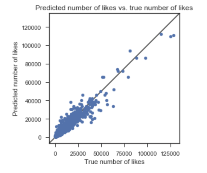 Predicting the number of likes on Instagram - Towards Data Science