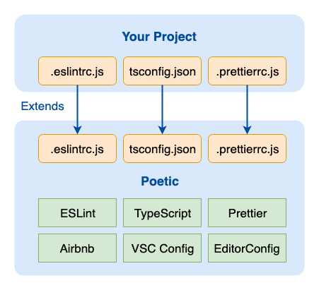 Configuring ESLint, Prettier and Airbnb in 1 Line - Arian