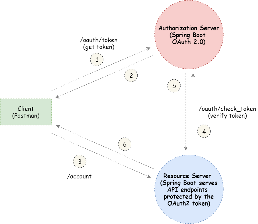 Spring boot OAuth2. OAuth 2 is an