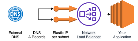 Working AWS DNSSEC flow