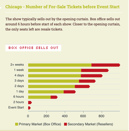Chicago—The Musical. Ticket Sales and Availability