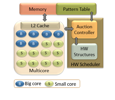 Auction theory based hardware scheduler