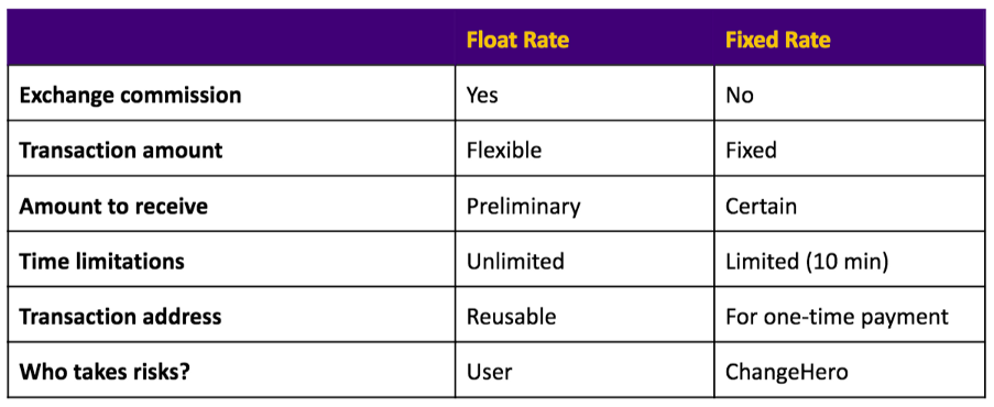 0*x608jn3gio07tK6m - Fixed vs Float rate. Which one to choose?