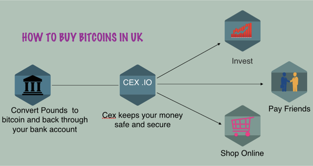 How to buy bitcoins in uk rilcoin medium bitcoin is the first ever cryptocurrency that has been growing continuously with time with its growing popularity more people are buying bitcoins ccuart Images