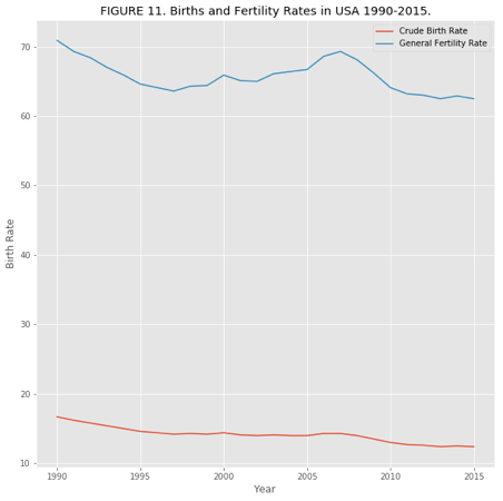 Using Python and Big Data Visualization Tools for Maternal Deaths