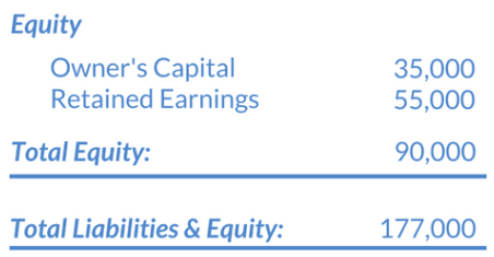 A table listing examples of company equity