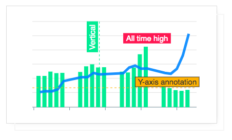 Bridging the gap between low-level and high-level JavaScript Chart