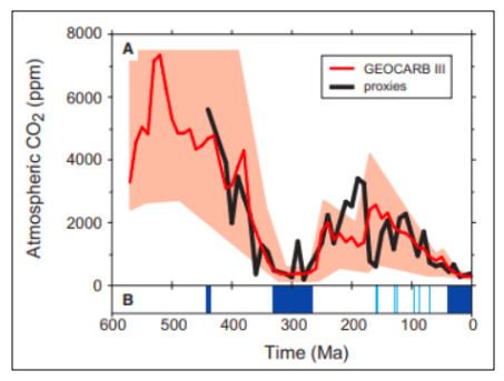 Best-guess atmospheric CO₂ predictions through the Phanerozoic.
