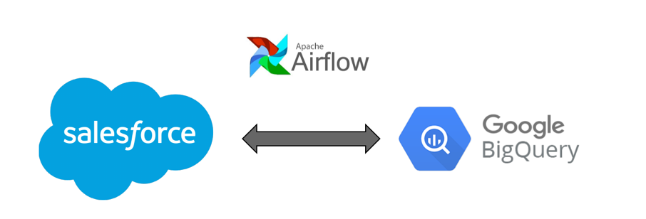 How we made data sync between Salesforce into BigQuery at