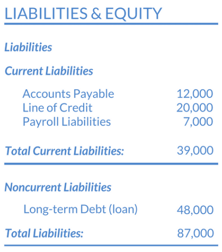 A table listing examples of current and noncurrent liabilities