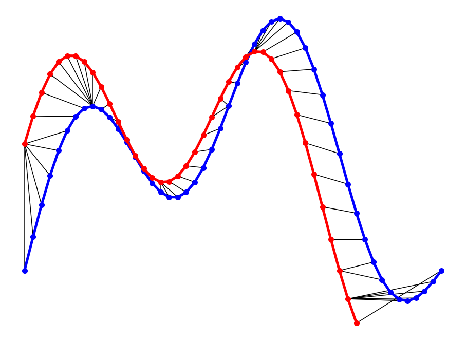 An Illustrative Explanation to Dynamic Time Warping