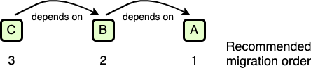 Illustration of dependency order vs. migration order