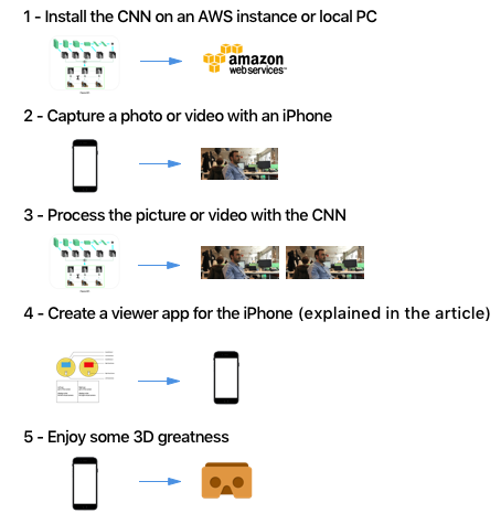 Using Deep Learning to turn an iPhone into a 3D camera
