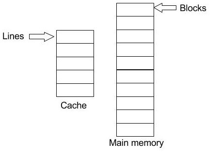 Direct Mapping — Map cache and main memory - Break the Loop ... on memory associations, memory animation, memory architecture, memory network, memory construction, memory testing,