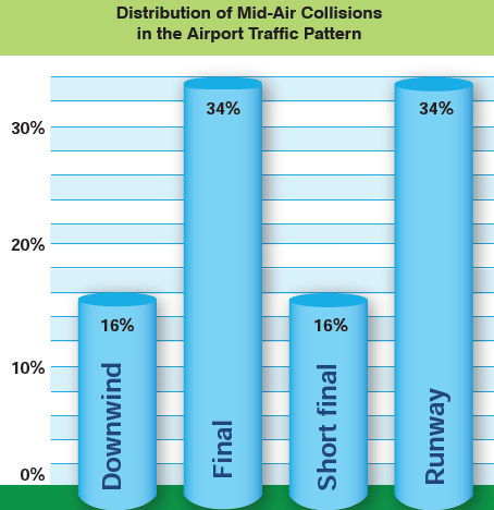 Graph showing Distribution of Mid-air Collisions in the Airport Traffic Pattern