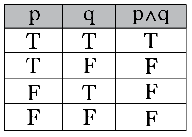 "truth table for logical conjunction (aka ""and"") can also be modeled as a  venn diagram intersection"