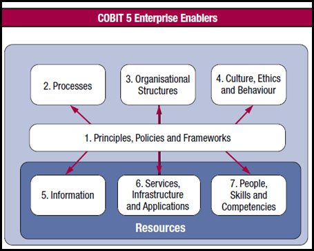 figure 6 — cobit 5 enterprise enablers diagram