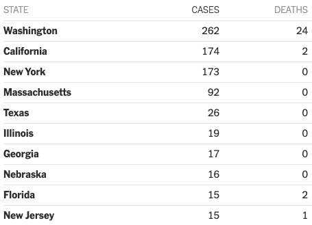 From: https://www.nytimes.com/interactive/2020/us/coronavirus-us-cases.html?auth=login-email&login=email