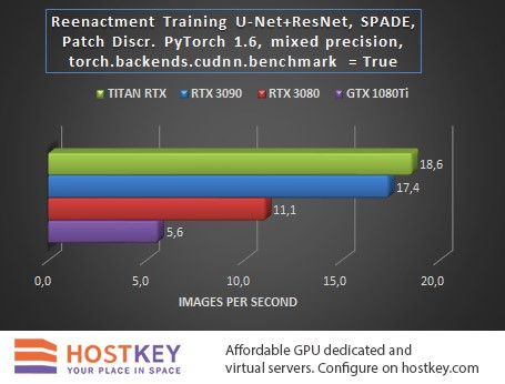 Comparative testing of GPU servers with new NVIDIA RTX30 video cards in AI / ML tasks