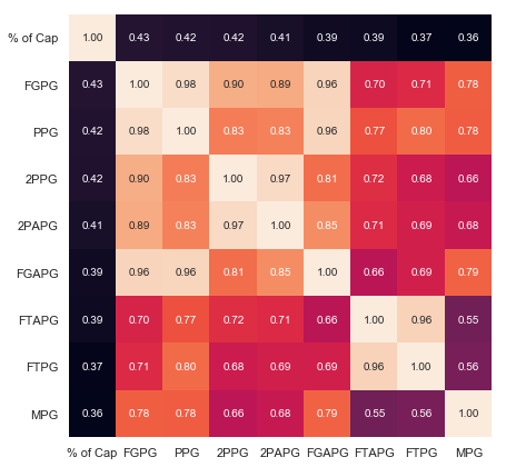 NBA Salary Predictions using Data Science and Linear Regression
