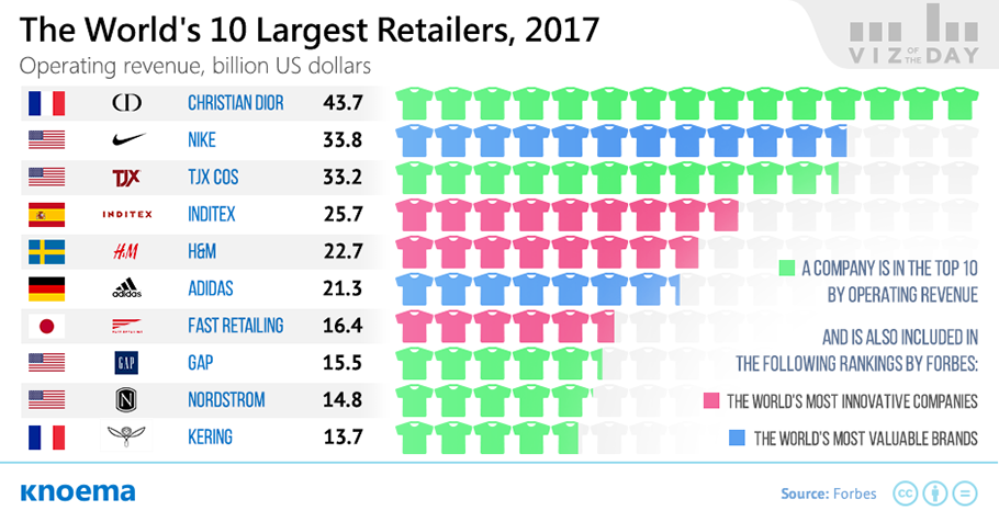 largest clothing manufacturers in the world largest clothing retailers in the world