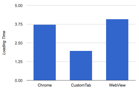 Exploring Chrome Customs Tabs on Android - ribot labs