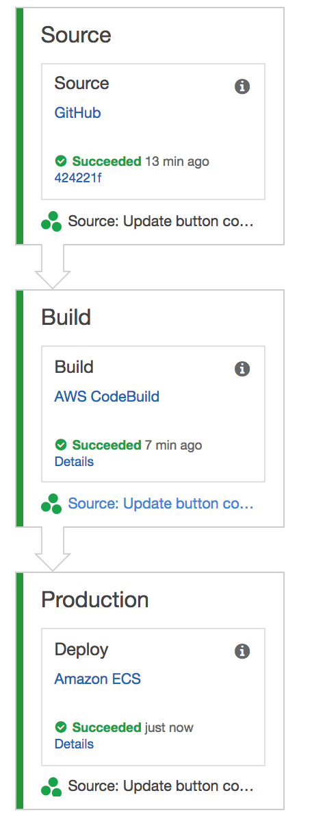 Easy deploy your Docker applications to AWS using ECS and