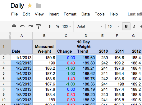 The Data Diet: How I Lost 60 Pounds Using A Google Docs