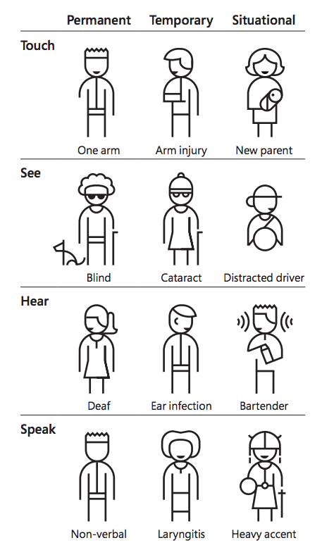 showing temporary permanent situational impairment for speak, hear and more