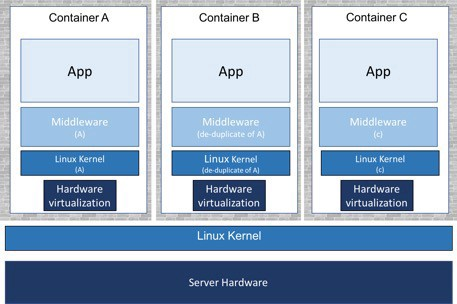 Running Kata Containers with Docker on IBM Power Systems