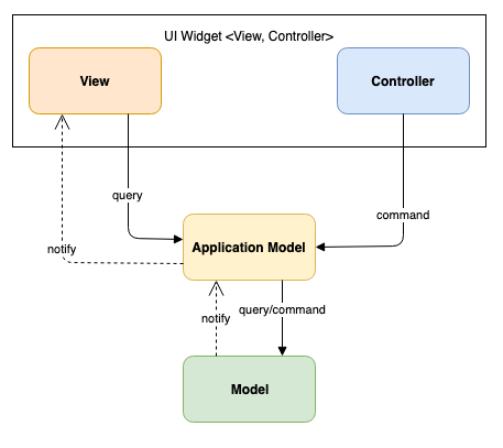 architecture patterns model view controller androidpub Data Relationship Diagram