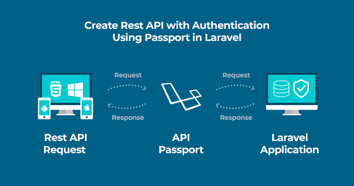 Create REST API in Laravel with authentication using Passport