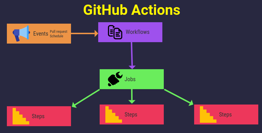 GitHub Actions for beginners, CI/CD - How - Why - What | Better Programming