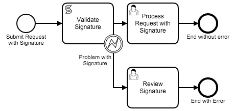 Throwing BPMN Errors with JavaScript in Camunda - Stephen
