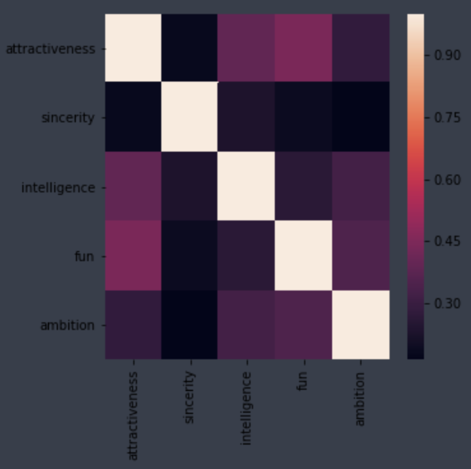 How To Customize Seaborn Correlation Heatmaps By Chris Shaw Medium